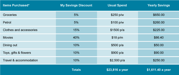 My Savings table