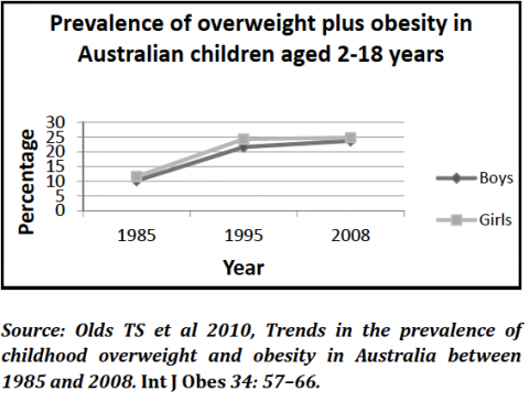 essay on childhood obesity in australia Childhood obesity – health issue & national health priority assessment 1 part b individual written paper word length: 1,000 words the work should be done as follows: 1.